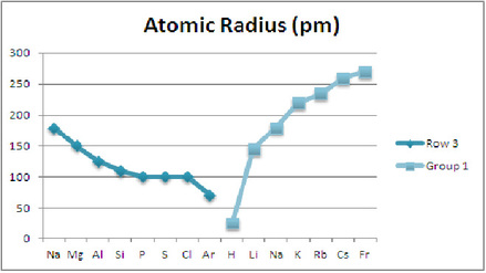 Atomic properties lab ap chemistry use your graphs to describe the trends in atomic radius as you move across the row and down the group urtaz Choice Image